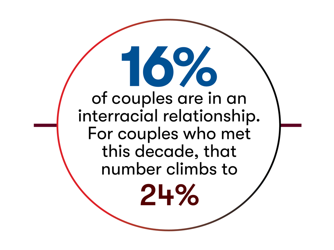 New Research Offers Insights Into How American Couples Meet