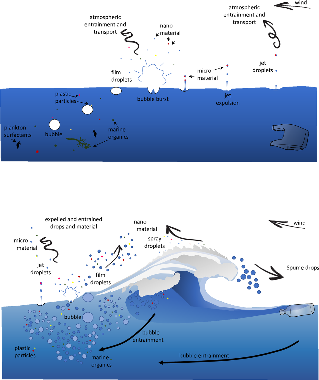 The Salty Sea Breeze Contains Microplastics, New Study Suggests