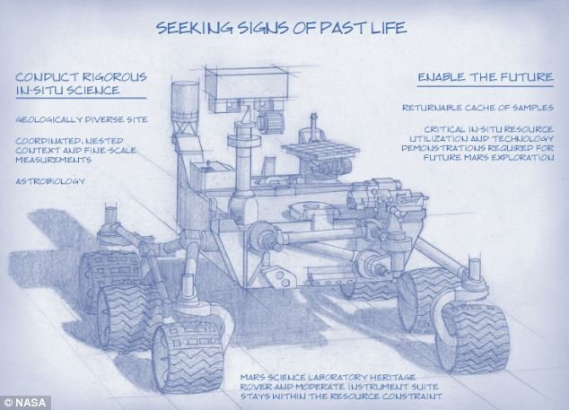 How the Next Generation of Mars Rovers will Search for Signs of Life