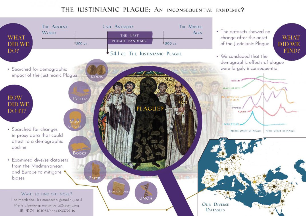 The Justinianic Plague's Devastating Impact Was Likely Exaggerated