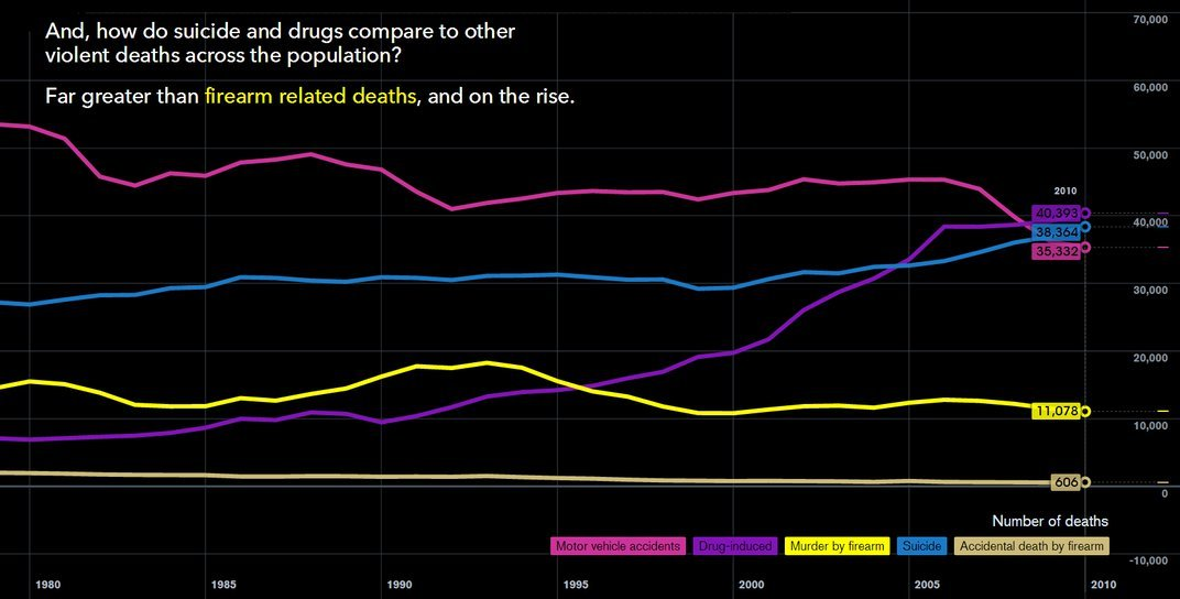 """<a href=""""http://www.bloomberg.com/dataview/2014-04-17/how-americans-die.html?alcmpid=view"""">Michael Klein / Bloomberg</a></div>"""