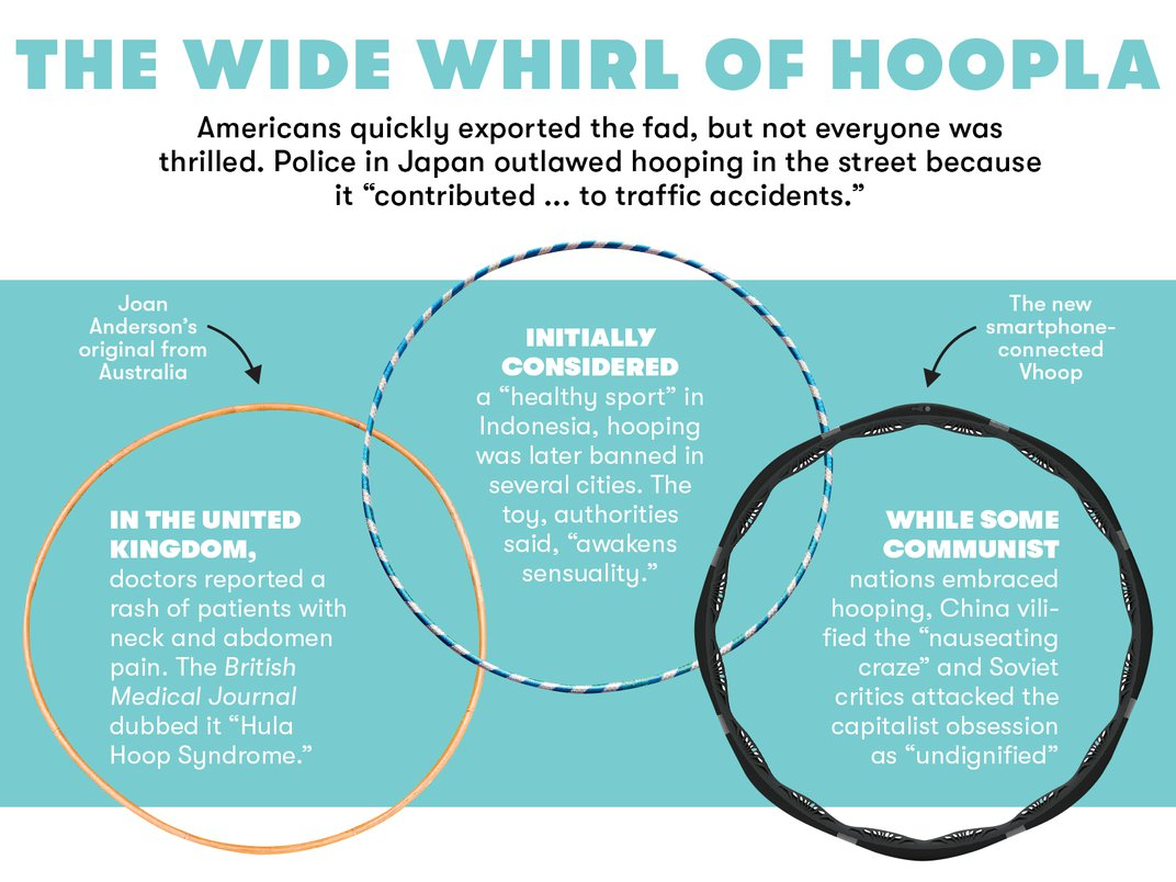 The Iconic Hula Hoop Keeps on Rolling