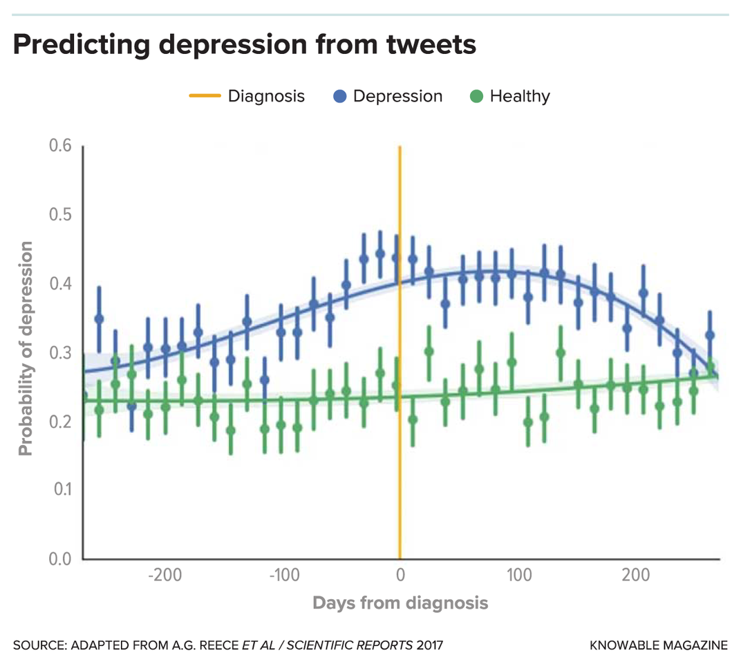 How Algorithms Discern Our Mood From What We Write Online