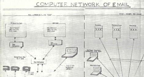 Shiva Ayyadurai's 1979 diagram of his email program