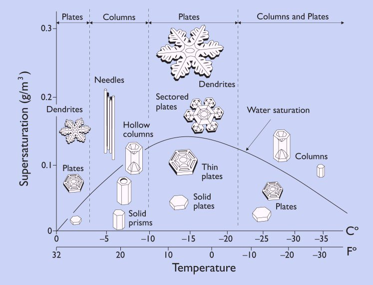 Do You Want To Build a Snowman? Physics Can Help
