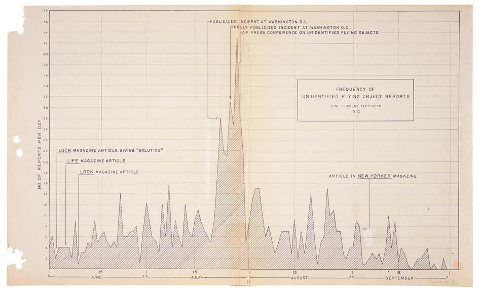 Chart showing frequency of UFO reports