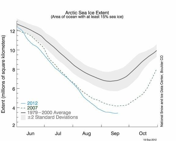After Summer Cyclone, Arctic Sea Ice Reaches New Low