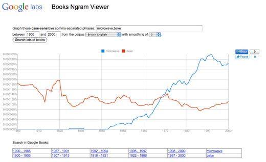 20110520090216ngram_google_books_microwave_oven.jpg