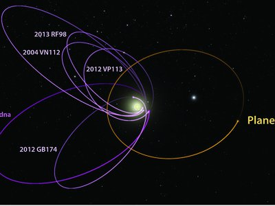 The orbits of the Extreme Trans-Neptunian Objects (ETNOs) were tilted and elongated towards the sun, leading researchers to suspect the ETNOs were bunched together because of Planet Nine's gravitational pull.