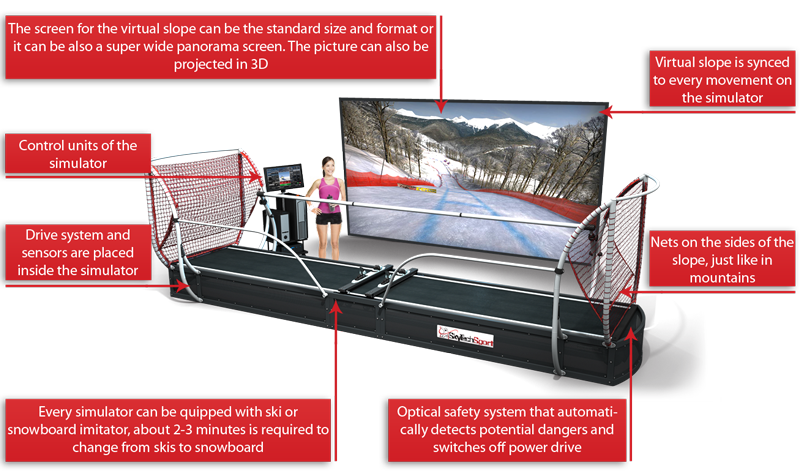 Five High-Tech Tools to Boost Athletes to Olympic Glory