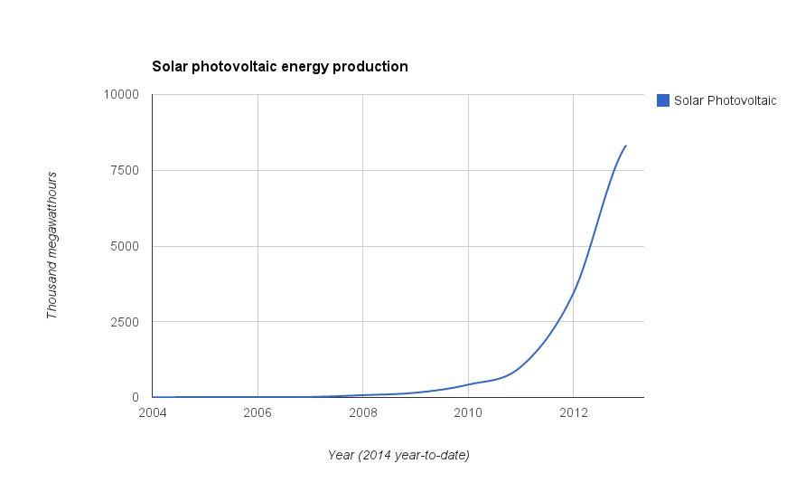 Solar energy production is seeing rapid year-over-year growth. Data via EIA
