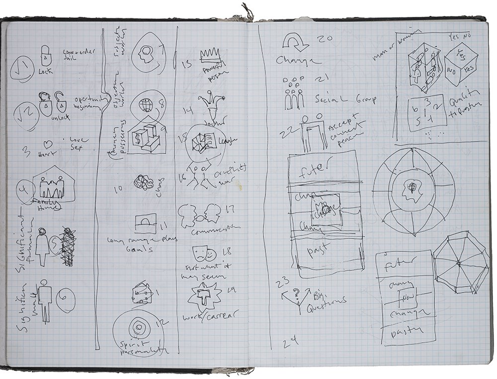 Page from Matt Mullican's Ludwig notebook