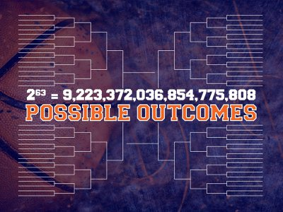 Despite statistical methods that help sports fans improve their brackets, the probability of a perfect bracket remains something of a mystery in mathematics.