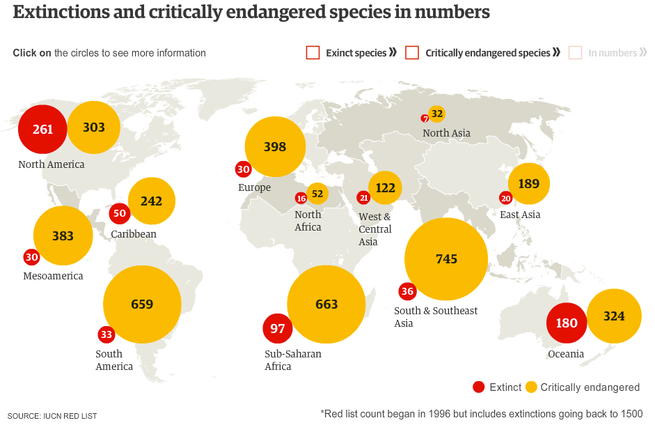 Extinction Rates Are Biased And Much Worse Than You Thought