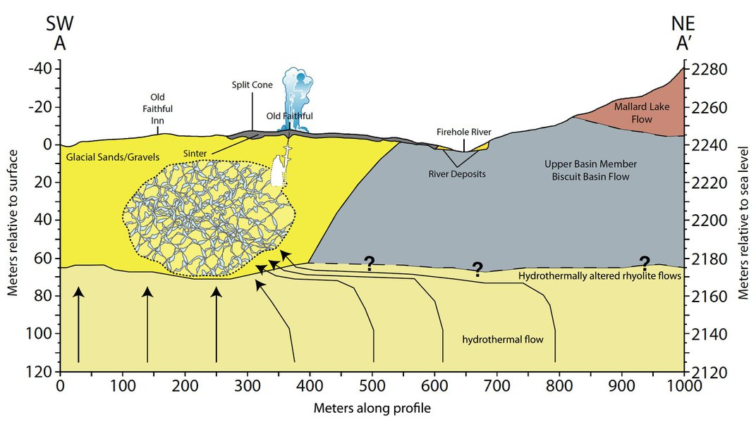 Geologists Map the Plumbing Beneath Yellowstone's Old Faithful Geyser