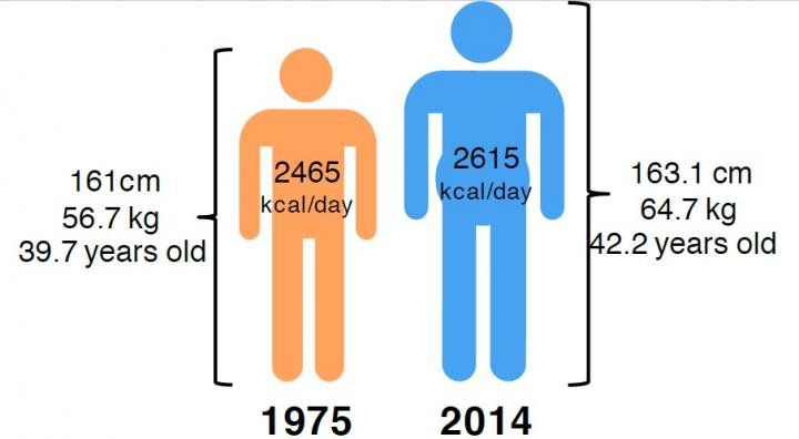 Soon, the Average Human Will Be Taller, Heavier. That Will Lead to Increased Food Demand