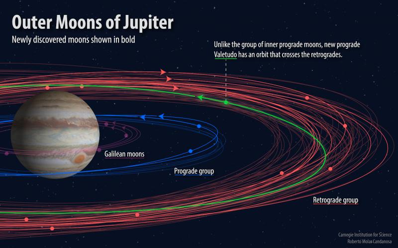 Amateur Astronomer Discovers New Moon Orbiting Jupiter